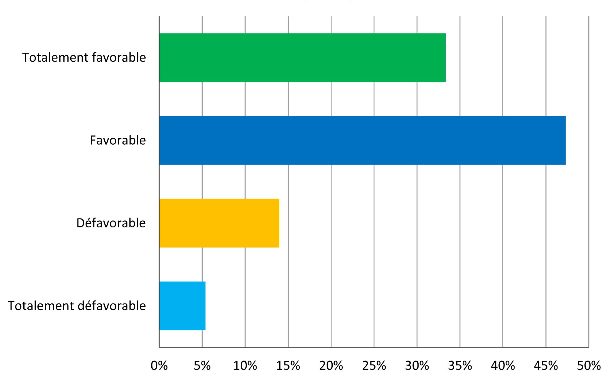 Graph2 sondage front commun