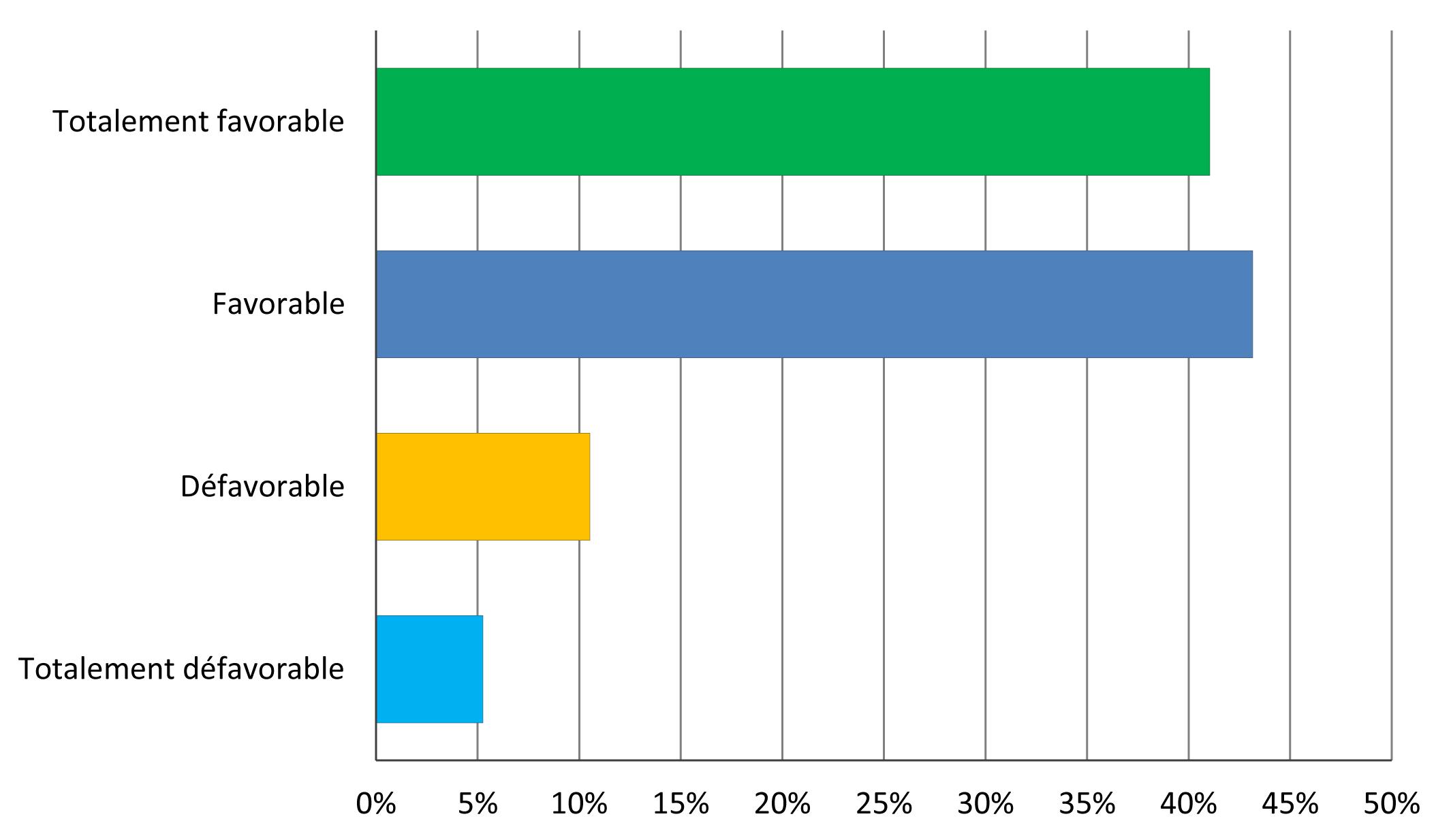 graph1 sondage front commun